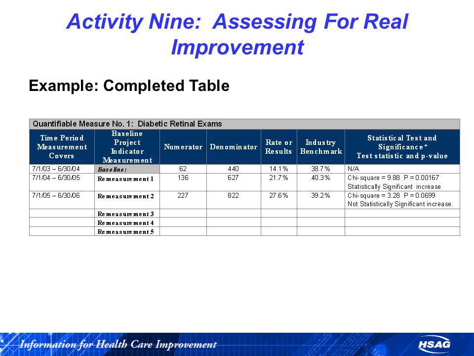 Activity Nine: Assessing For Real Improvement Example: Completed Table