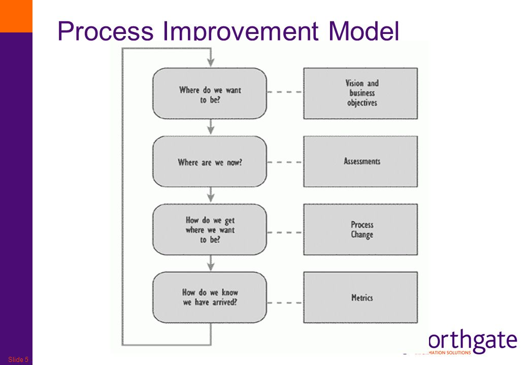 Slide 5 Process Improvement Model