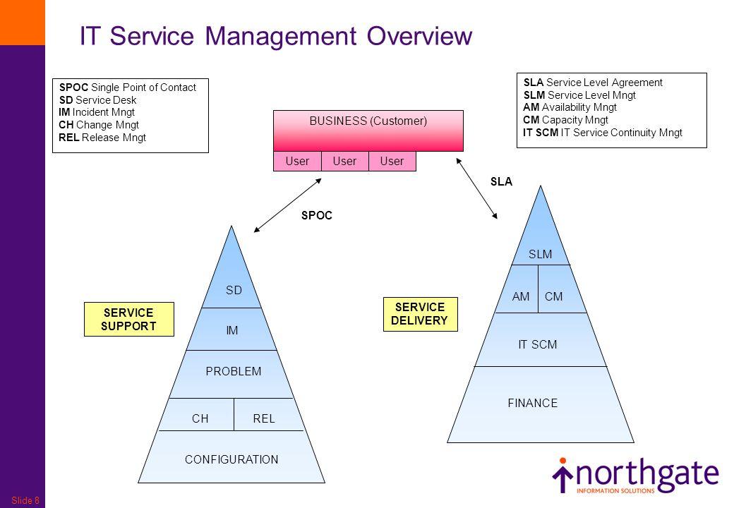 Slide 8 IT Service Management Overview BUSINESS (Customer) User SD IM PROBLEM CHREL CONFIGURATION SLM AMCM IT SCM FINANCE SERVICE SUPPORT SERVICE DELI