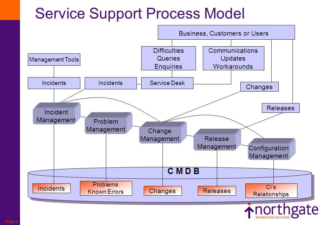 Slide 9 Service Support Process Model Configuration Management Release Management Change Management Problem Management Incident Management Business, C