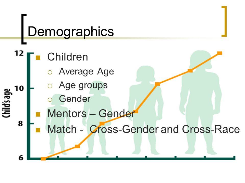 Demographics Children Average Age Age groups Gender Mentors – Gender Match - Cross-Gender and Cross-Race