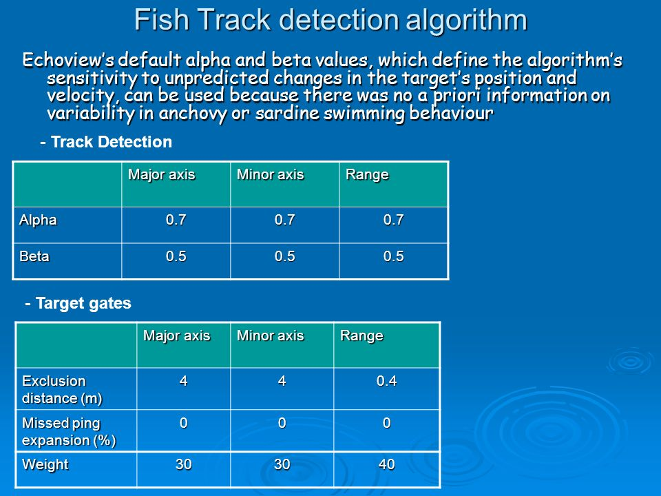 Fish Track detection algorithm Echoviews default alpha and beta values, which define the algorithms sensitivity to unpredicted changes in the targets position and velocity, can be used because there was no a priori information on variability in anchovy or sardine swimming behaviour - Track Detection Major axis Minor axis Range Alpha0.70.70.7 Beta0.50.50.5 - Target gates Major axis Minor axis Range Exclusion distance (m) 440.4 Missed ping expansion (%) 000 Weight303040