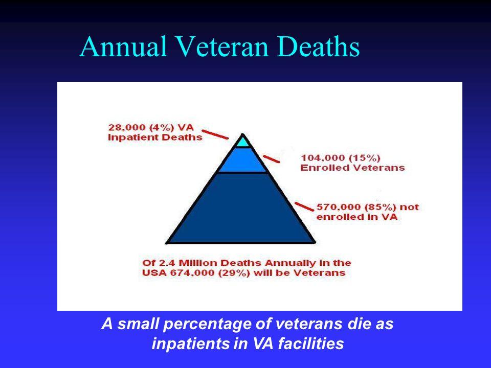 Annual Veteran Deaths A small percentage of veterans die as inpatients in VA facilities