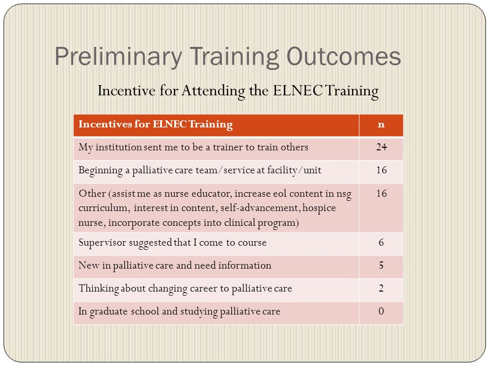 Preliminary Training Outcomes Incentive for Attending the ELNEC Training Incentives for ELNEC Training n My institution sent me to be a trainer to train others24 Beginning a palliative care team/service at facility/unit16 Other (assist me as nurse educator, increase eol content in nsg curriculum, interest in content, self-advancement, hospice nurse, incorporate concepts into clinical program) 16 Supervisor suggested that I come to course6 New in palliative care and need information5 Thinking about changing career to palliative care2 In graduate school and studying palliative care0