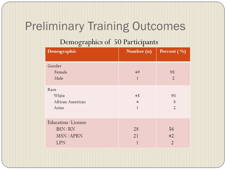 Preliminary Training Outcomes Demographics of 50 Participants Demographic Number (n) Percent ( %) Gender Female Male 49 1 98 2 Race White African American Asian 45 4 1 90 8 2 Education/License BSN/RN MSN/APRN LPN 28 21 1 56 42 2