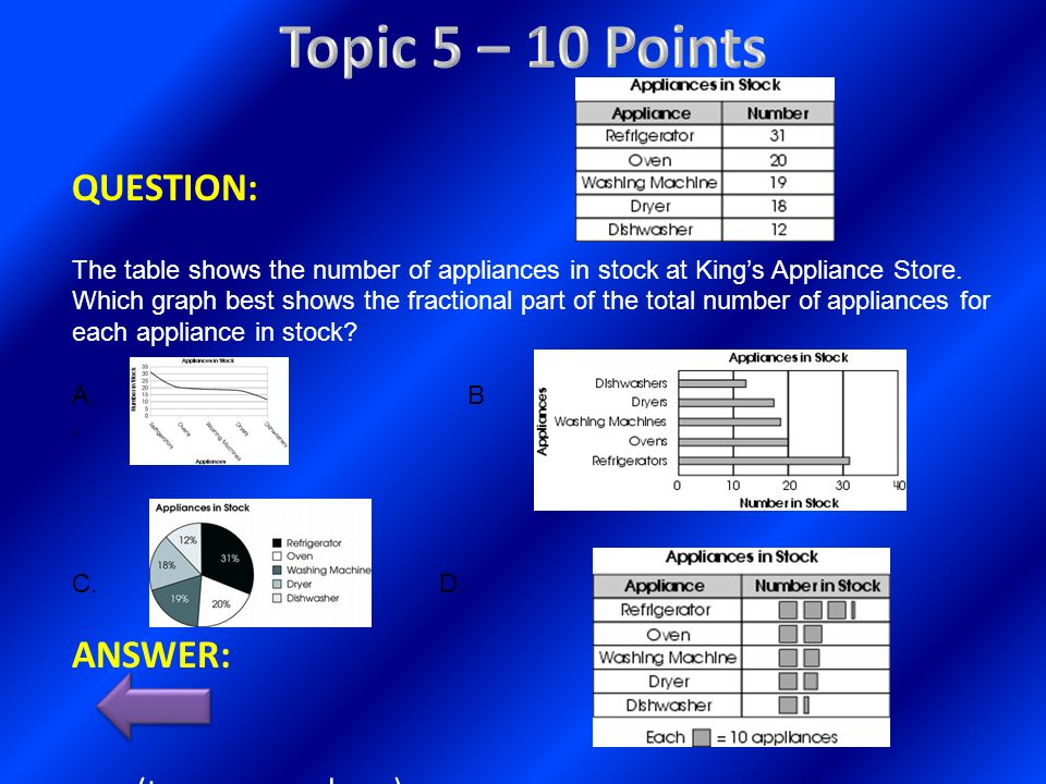 QUESTION: The table shows the number of appliances in stock at Kings Appliance Store. Which graph best shows the fractional part of the total number o