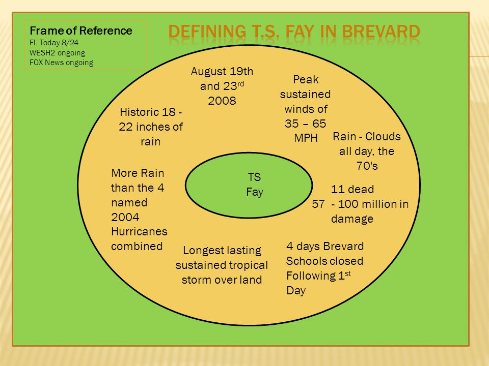 TS Fay August 19th and 23 rd 2008 Peak sustained winds of 35 – 65 MPH Historic inches of rain Rain - Clouds all day, the 70 s 11 dead million in damage More Rain than the 4 named 2004 Hurricanes combined Longest lasting sustained tropical storm over land Frame of Reference Fl.