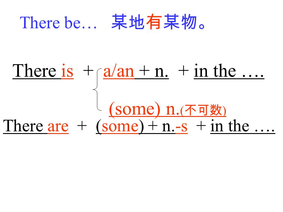There be… There is + a/an + n. + in the …. There are + (some) + n.-s + in the …. (some) n. ( )