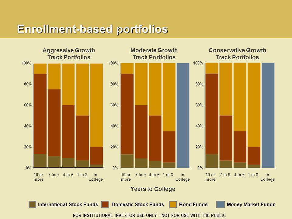 FOR INSTITUTIONAL INVESTOR USE ONLY – NOT FOR USE WITH THE PUBLIC Aggressive Growth Track Portfolios Moderate Growth Track Portfolios Conservative Gro