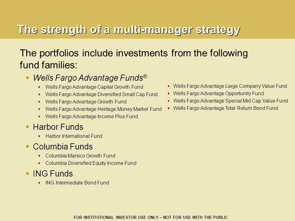 FOR INSTITUTIONAL INVESTOR USE ONLY – NOT FOR USE WITH THE PUBLIC The portfolios include investments from the following fund families: Wells Fargo Adv