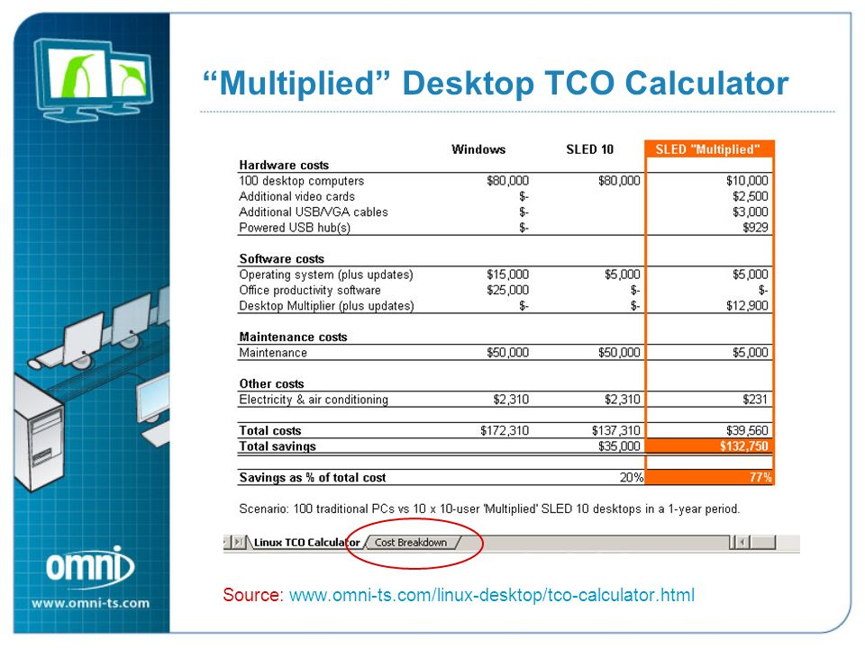 Multiplied Desktop TCO Calculator Source: www.omni-ts.com/linux-desktop/tco-calculator.html