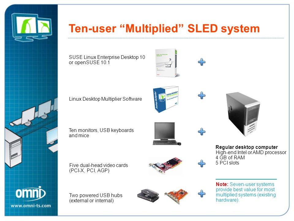 Ten-user Multiplied SLED system Optimal ten-user Multiplied SLED system SUSE Linux Enterprise Desktop 10 or openSUSE 10.1 Linux Desktop Multiplier Sof