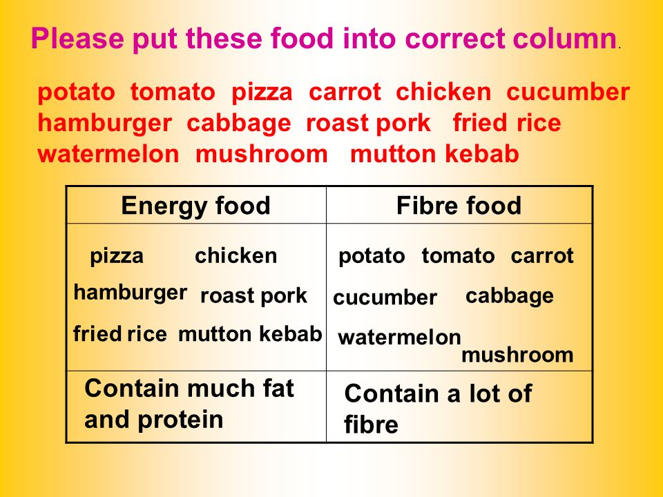Energy foodFibre food Contain much fat and protein Contain a lot of fibre Please put these food into correct column.