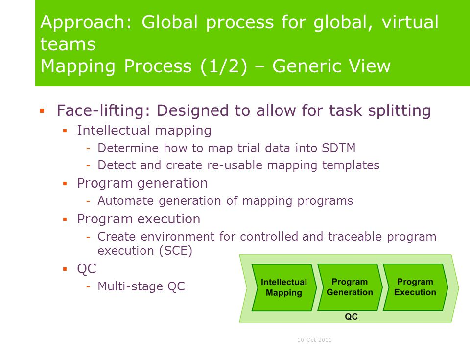 10-Oct-2011 Approach: Global process for global, virtual teams Mapping Process (1/2) – Generic View Face-lifting: Designed to allow for task splitting