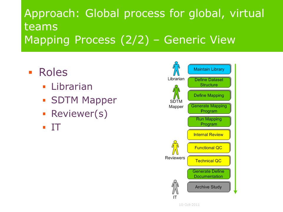 10-Oct-2011 Approach: Global process for global, virtual teams Mapping Process (2/2) – Generic View Roles Librarian SDTM Mapper Reviewer(s) IT
