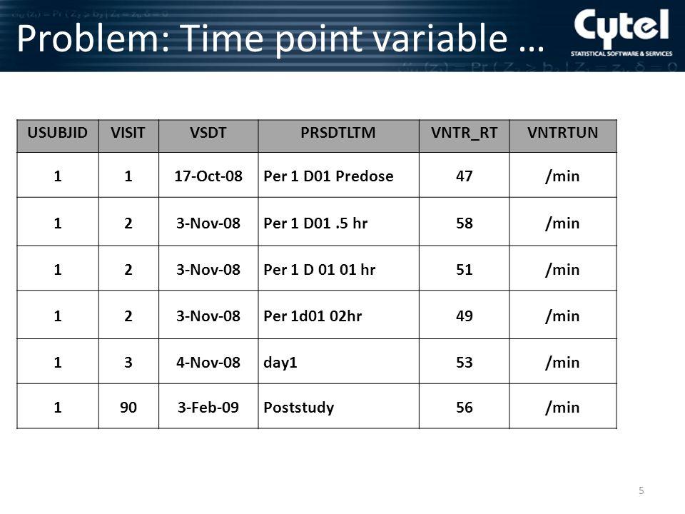…Problem: Time point variable 6 USUBJIDVISITVSDTPRSDTLTMVNTR_RTVNTRTUN 1117-Oct-08Per 1 D01 Predose47/min 123-Nov-08Per 1 D01.5 hr58/min 123-Nov-08Per 1 D 01 01 hr51/min 123-Nov-08Per 1d01 02hr49/min 134-Nov-08day153/min 1903-Feb-09Poststudy56/min