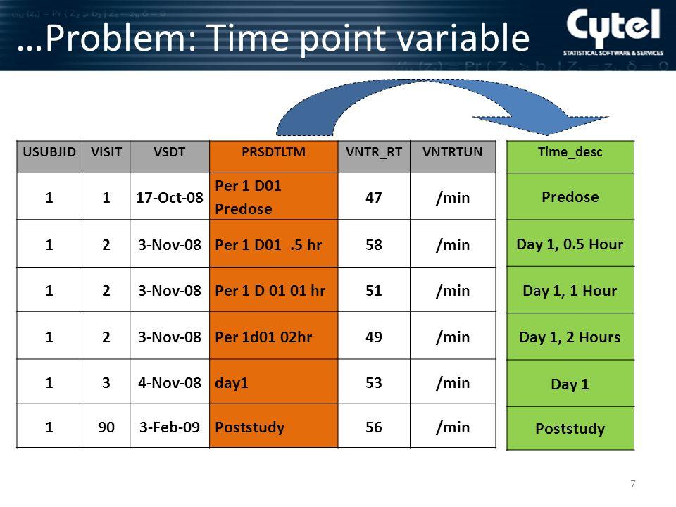 8 … Problem: Time point variable PRSDTLTM D01 d01 day1 Time_desc Day 1