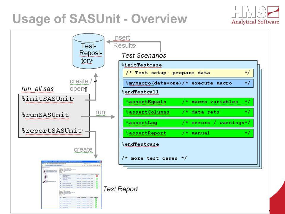 Usage of SASUnit - Overview HMS Analytical Software GmbH - Dr. P. Warnat