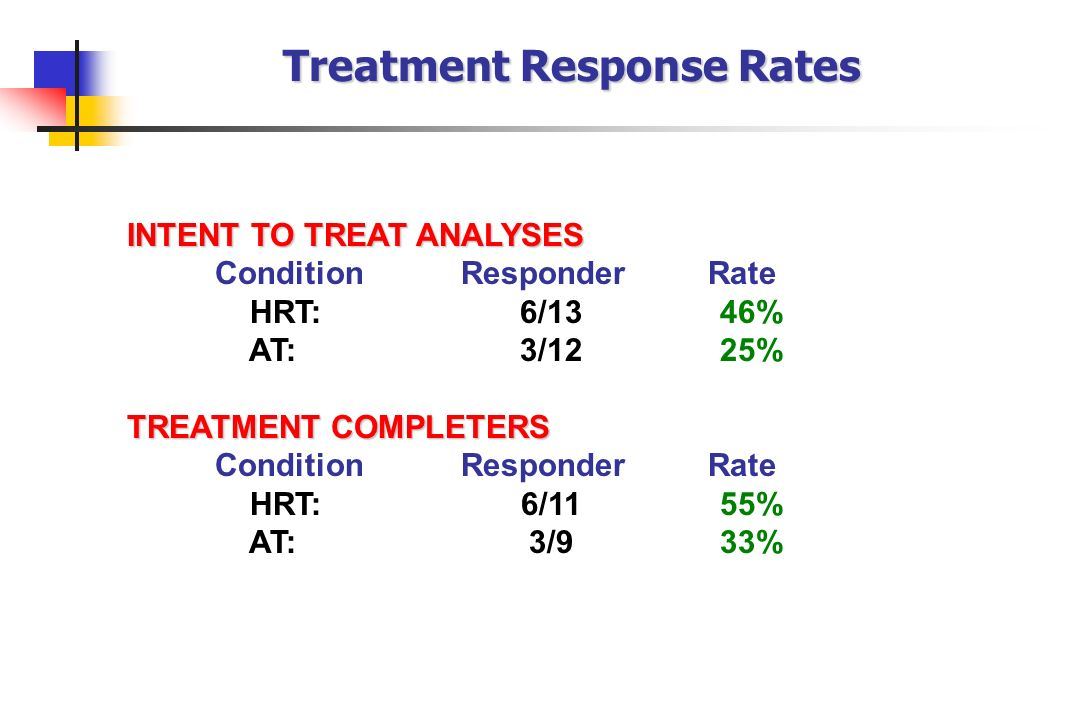 Treatment Response Rates INTENT TO TREAT ANALYSES Condition Responder Rate HRT: 6/13 46% AT: 3/12 25% TREATMENT COMPLETERS Condition Responder Rate HR