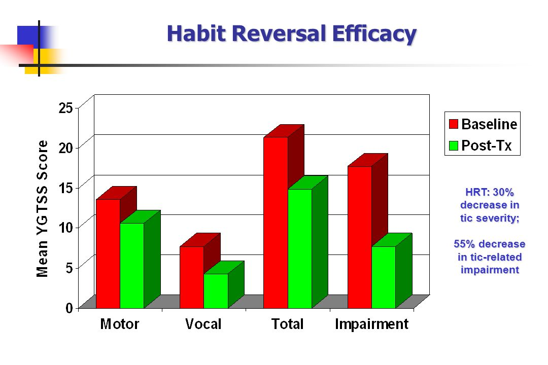 Habit Reversal Efficacy HRT: 30% decrease in tic severity; 55% decrease in tic-related impairment