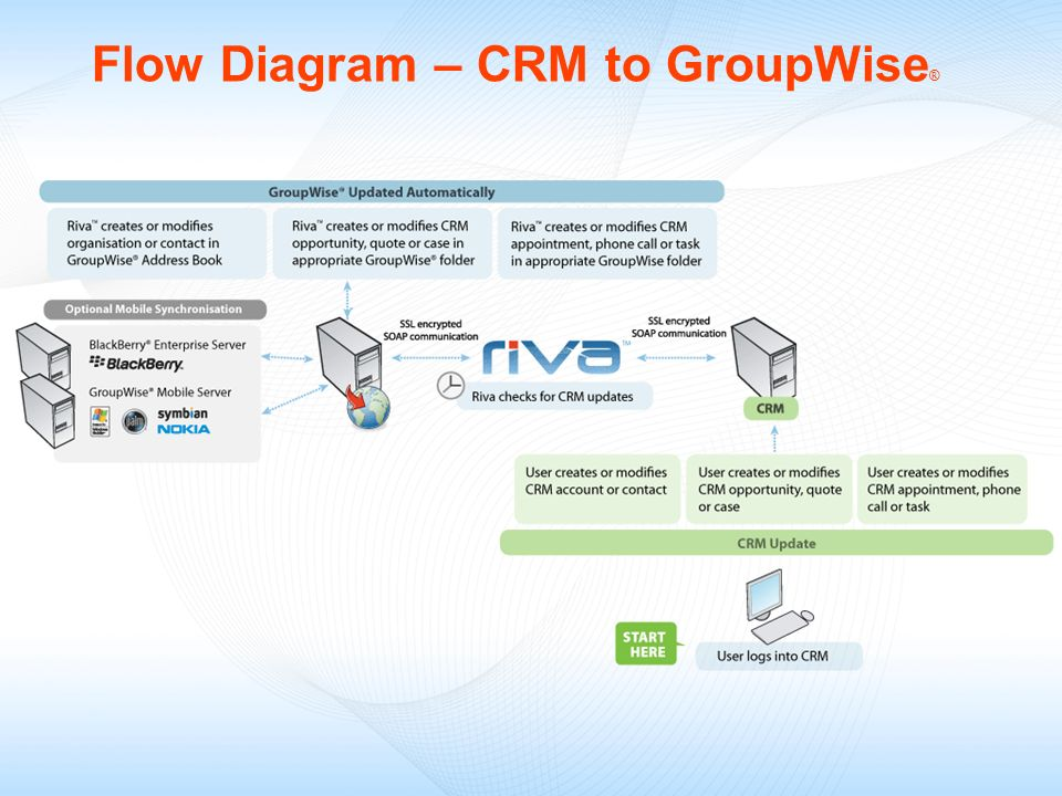 Flow Diagram – CRM to GroupWise ®