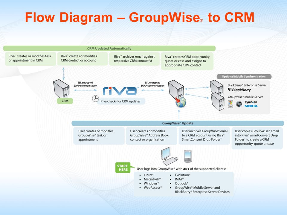 Flow Diagram – GroupWise ® to CRM