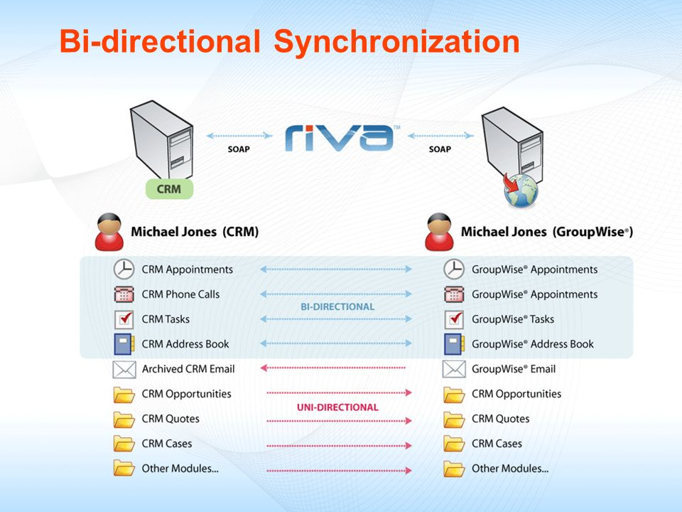 Bi-directional Synchronization