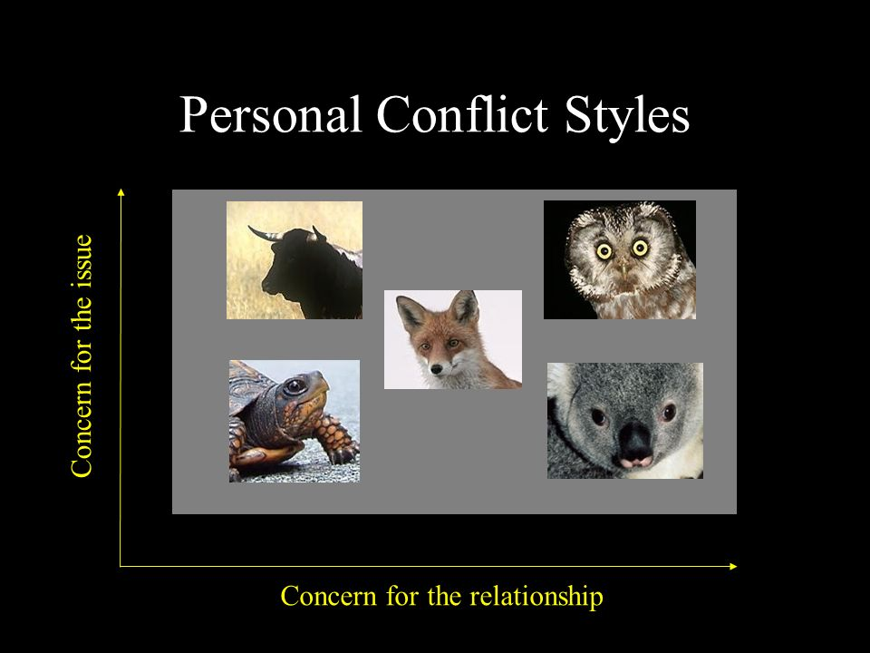 Personal Conflict Styles Concern for the relationship Concern for the issue