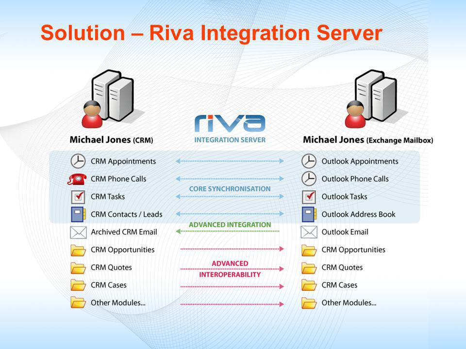 Solution – Riva Integration Server