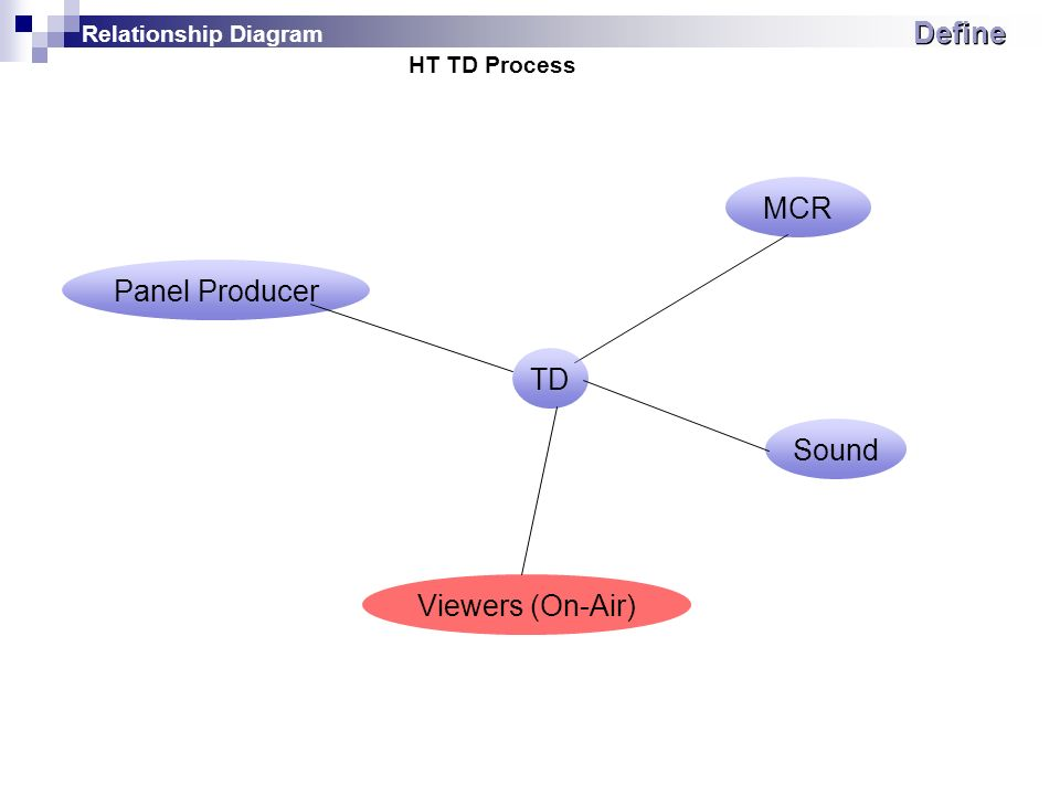 HT TD Process MCR Panel Producer Sound TD Viewers (On-Air) Define Relationship Diagram