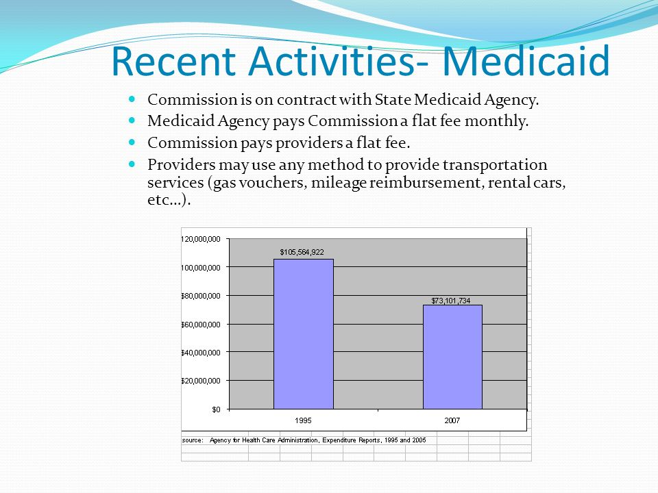 Recent Activities- Medicaid Commission is on contract with State Medicaid Agency.