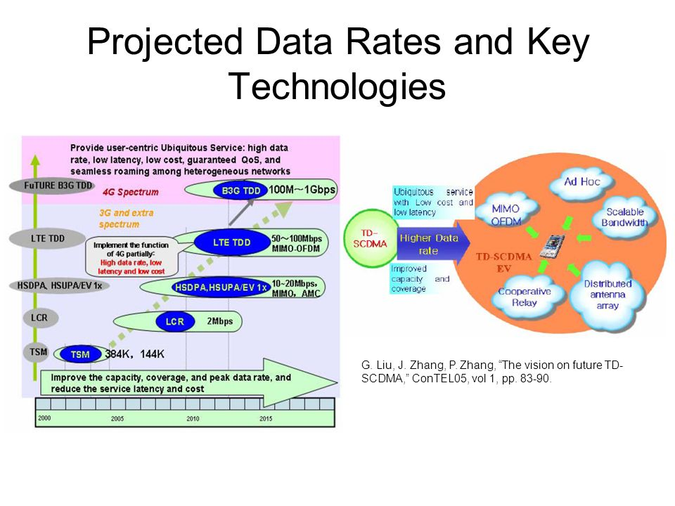 Projected Data Rates and Key Technologies G. Liu, J.