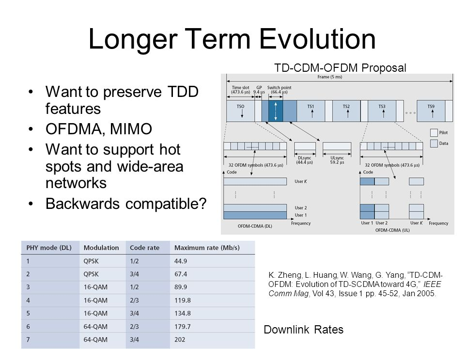 Longer Term Evolution Want to preserve TDD features OFDMA, MIMO Want to support hot spots and wide-area networks Backwards compatible.