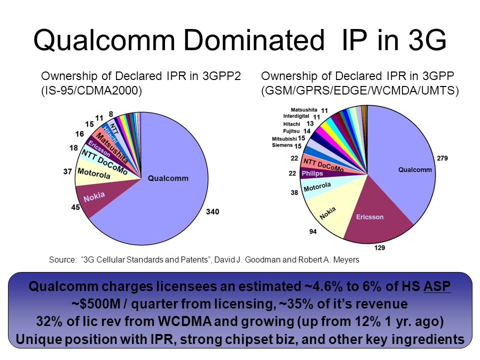 Qualcomm Dominated IP in 3G Ownership of Declared IPR in 3GPP (GSM/GPRS/EDGE/WCMDA/UMTS) Ownership of Declared IPR in 3GPP2 (IS-95/CDMA2000) Source: 3G Cellular Standards and Patents, David J.