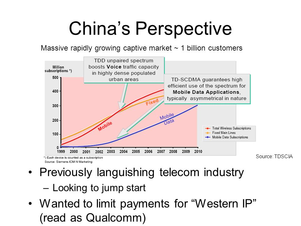 Chinas Perspective Previously languishing telecom industry –Looking to jump start Wanted to limit payments for Western IP (read as Qualcomm) Massive rapidly growing captive market ~ 1 billion customers Source: TDSCIA