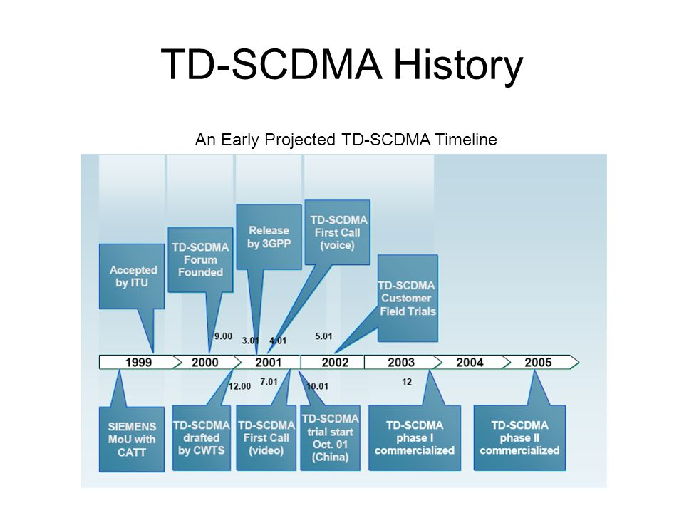 TD-SCDMA History An Early Projected TD-SCDMA Timeline