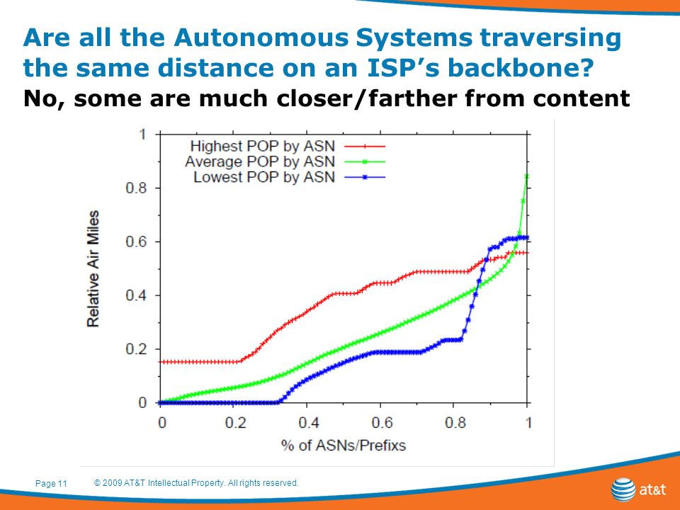 Are all the Autonomous Systems traversing the same distance on an ISPs backbone? No, some are much closer/farther from content Page 11 © 2009 AT&T Int
