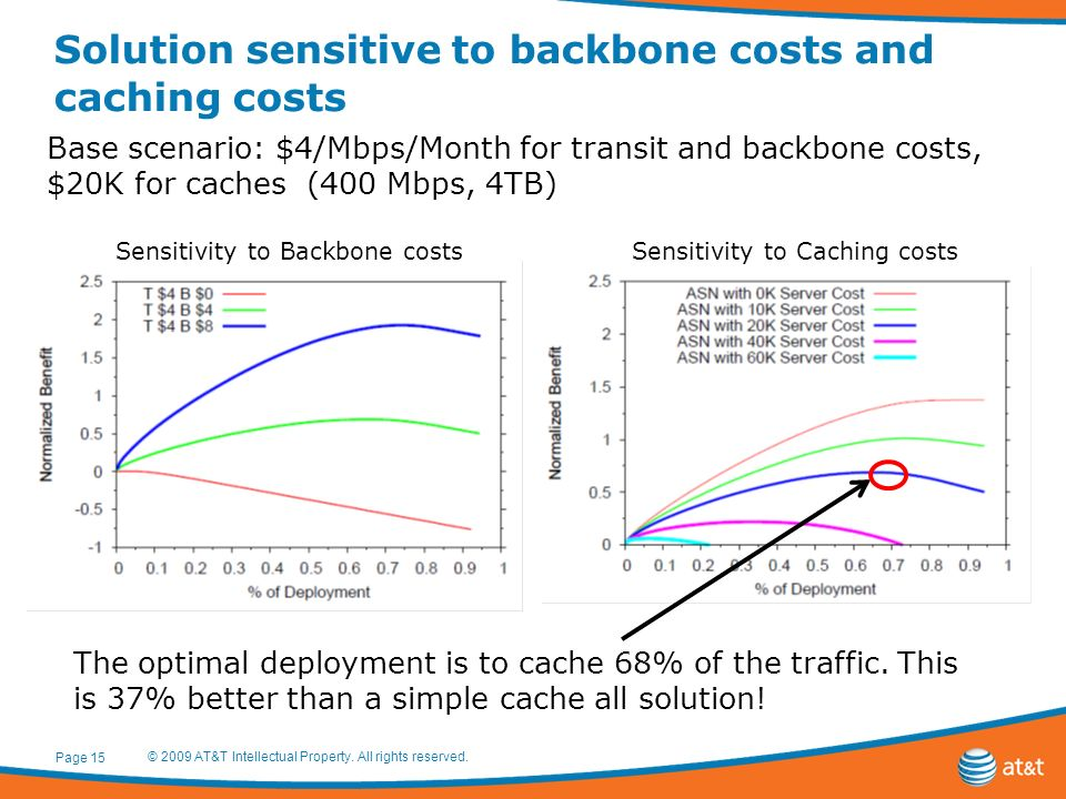 Solution sensitive to backbone costs and caching costs Page 15 © 2009 AT&T Intellectual Property. All rights reserved. Base scenario: $4/Mbps/Month fo