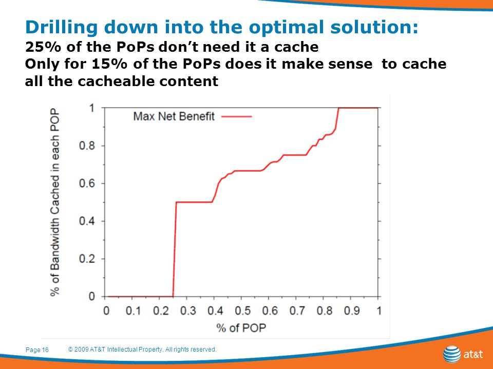 Drilling down into the optimal solution: 25% of the PoPs dont need it a cache Only for 15% of the PoPs does it make sense to cache all the cacheable content Page 16 © 2009 AT&T Intellectual Property.