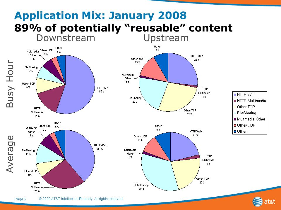 Application Mix: January 2008 89% of potentially reusable content © 2009 AT&T Intellectual Property. All rights reserved. Page 6 DownstreamUpstream Bu