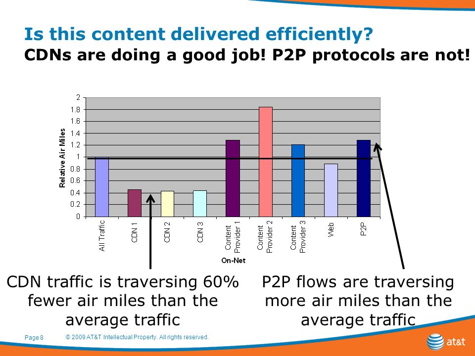 Is this content delivered efficiently? CDNs are doing a good job! P2P protocols are not! © 2009 AT&T Intellectual Property. All rights reserved. Page