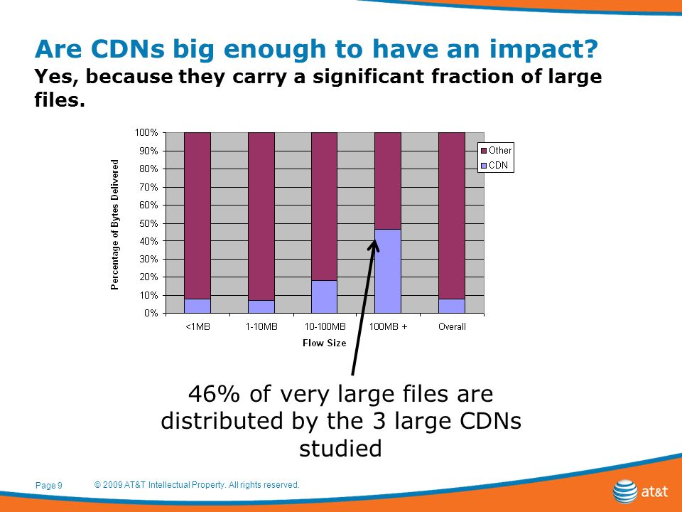 Are CDNs big enough to have an impact.