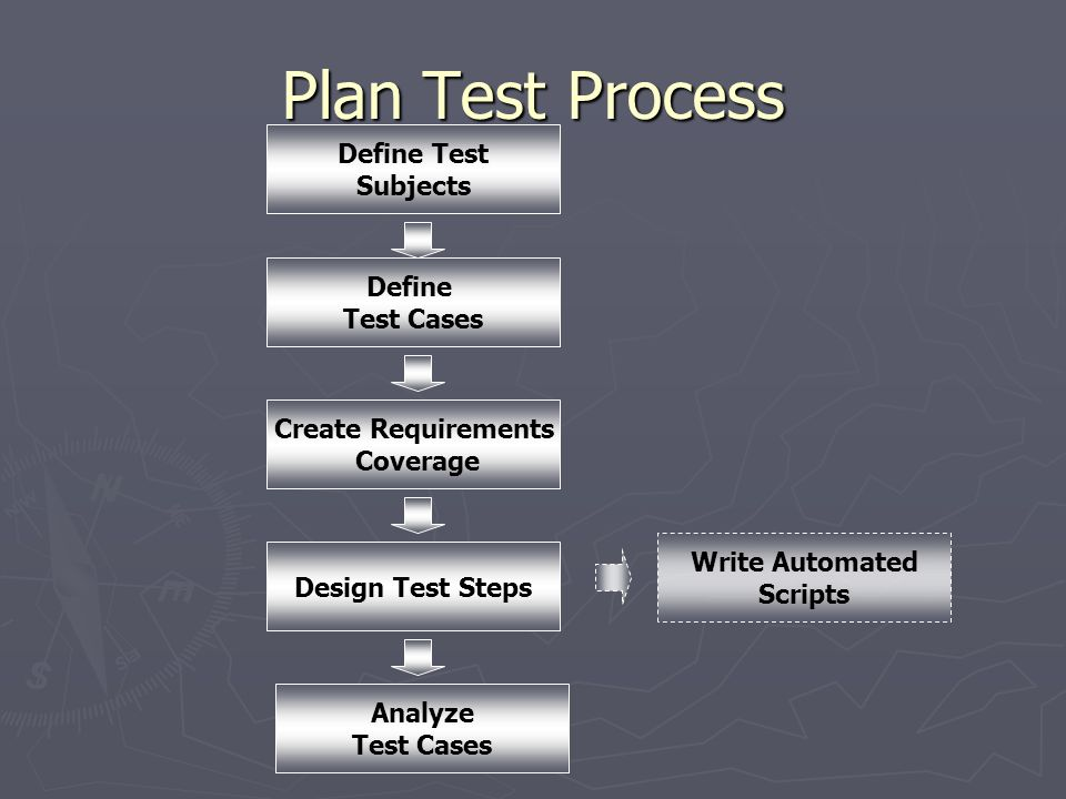 Plan Test Process Define Test Subjects Define Test Cases Write Automated Scripts Design Test Steps Analyze Test Cases Create Requirements Coverage