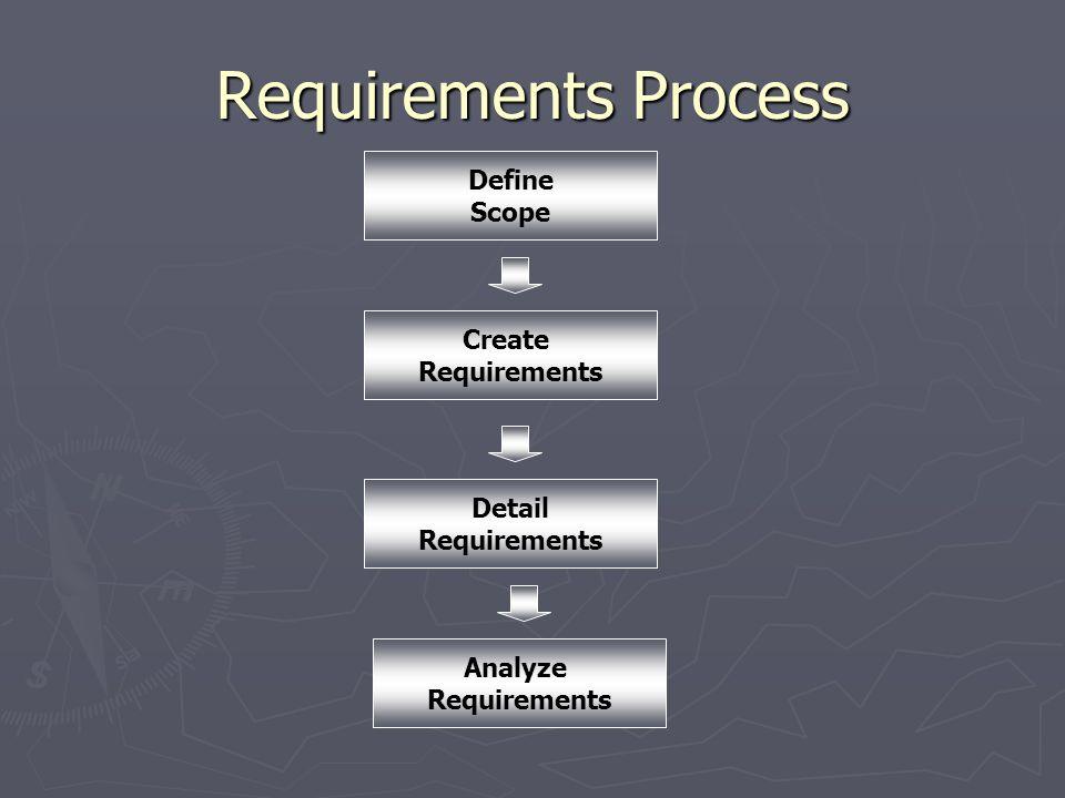 Requirements Process Define Scope Create Requirements Detail Requirements Analyze Requirements