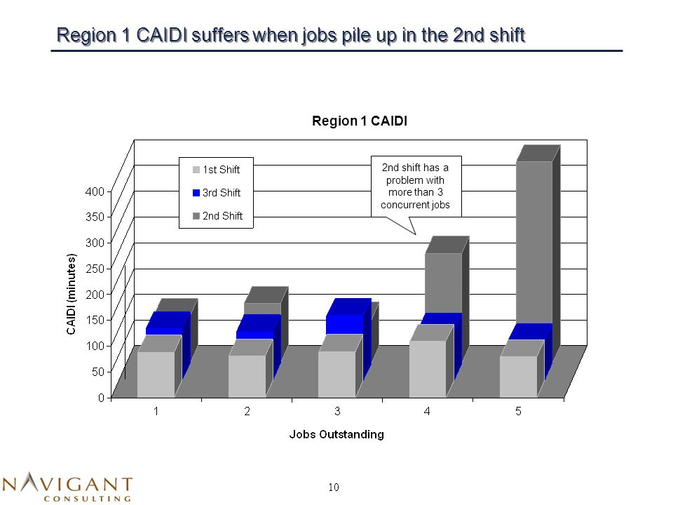 10 Region 1 CAIDI suffers when jobs pile up in the 2nd shift Region 1 CAIDI 2nd shift has a problem with more than 3 concurrent jobs
