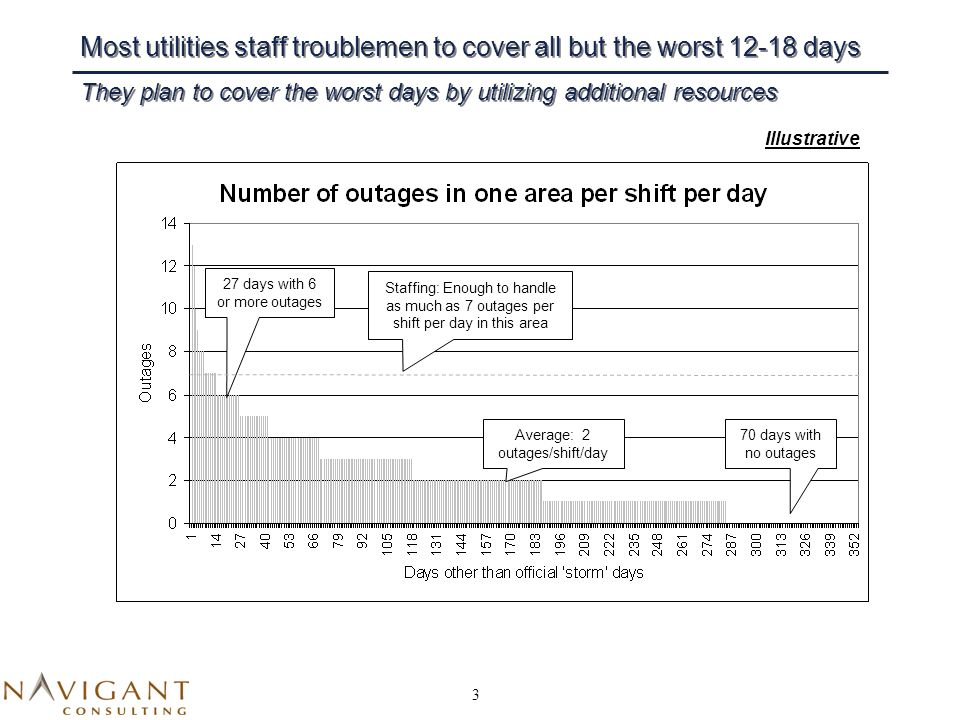 3 Most utilities staff troublemen to cover all but the worst 12-18 days They plan to cover the worst days by utilizing additional resources 70 days with no outages Average: 2 outages/shift/day 27 days with 6 or more outages Staffing: Enough to handle as much as 7 outages per shift per day in this area Illustrative
