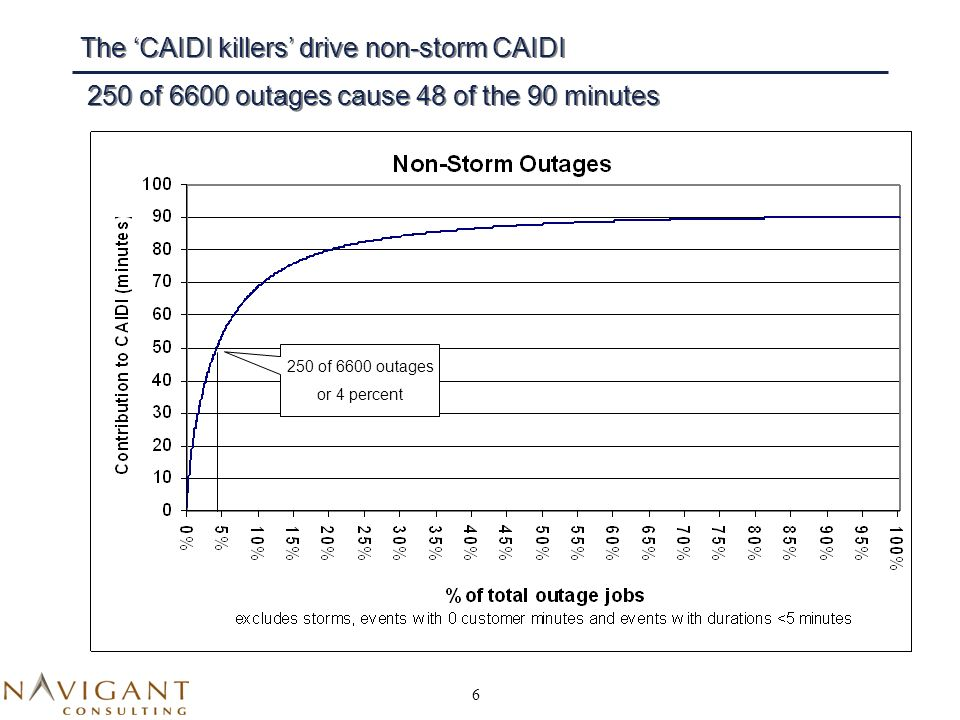 6 The CAIDI killers drive non-storm CAIDI 250 of 6600 outages cause 48 of the 90 minutes 250 of 6600 outages or 4 percent