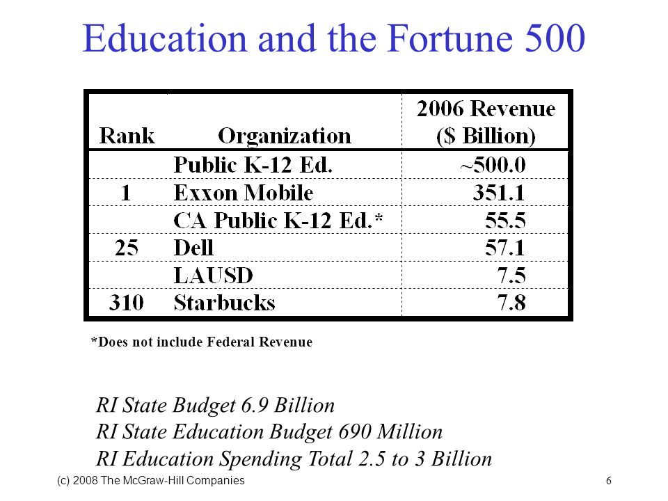 (c) 2008 The McGraw Hill Companies 5 School Finance Simulations 20 district and state simulations available http://www.mcgraw-hill.com/odden4e/ You mu