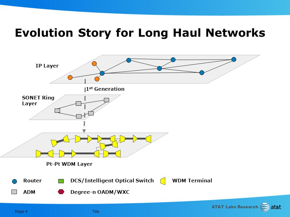AT&T Labs Research Title Page 3 Key Takeaways Optical PM goals should focus on use in IP layer – Links in the IP layer form connections in the optical