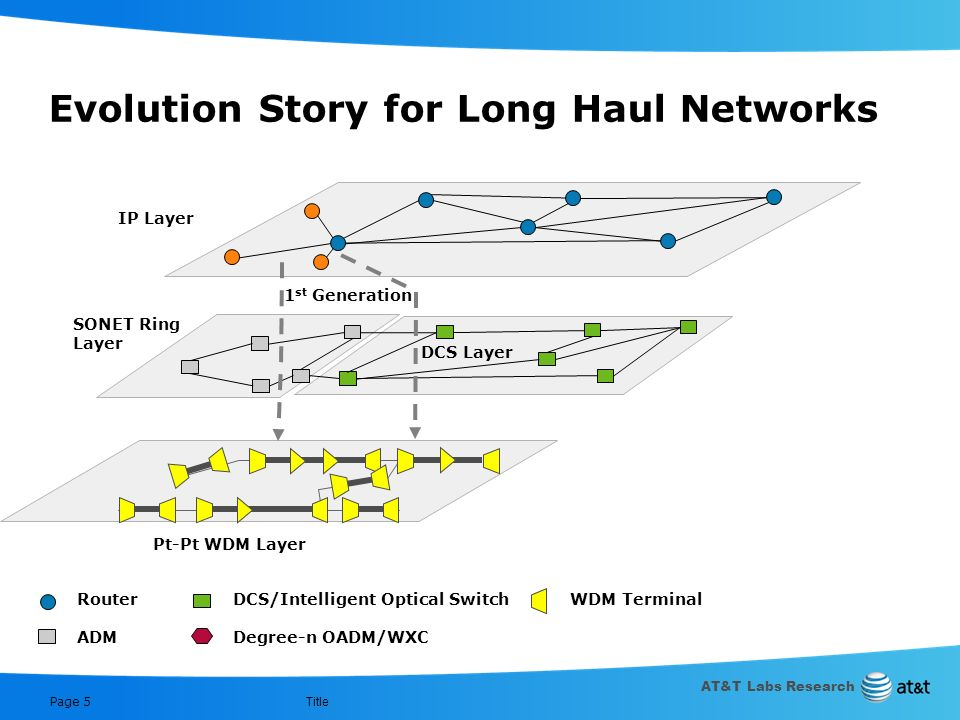 AT&T Labs Research Title Page 4 Evolution Story for Long Haul Networks SONET Ring Layer IP Layer Pt-Pt WDM Layer Router ADM DCS/Intelligent Optical Sw